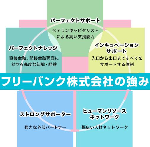 パーフェクトサポート | インキュベーションサポート | パーフェクトナレッジ | ストロングサポーター | ヒューマンリソースネットワーク